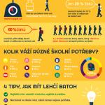 Jak vyzrát na těžký školní batoh – infografika