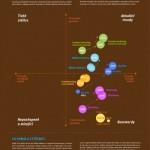 Trendy, stálice i vyprázdněné buzzwordy českého marketingu – infografika