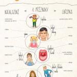 Chřipka není nachlazení – infografika