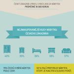 Jak nakupují nábytek Češi a Italové – infografika