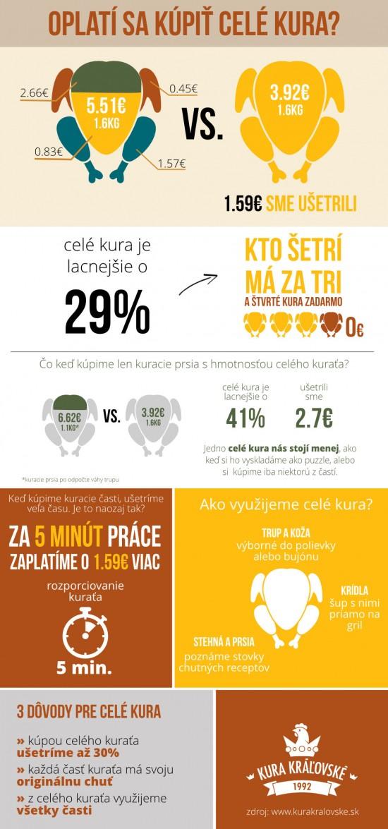 infografika kuře