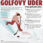 Co má společného hokej s golfem? Slapshot! – infografika