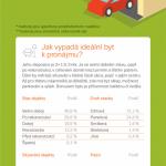Realita českých realit – infografika