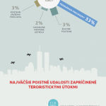 Jak kryje cestovní pojištění teroristické útoky? – infografika