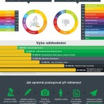 Reklamace dovolené – infografika