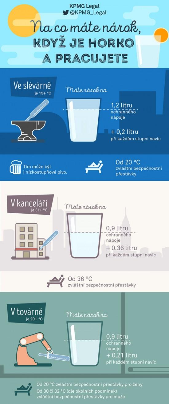 KPMG-Legal-infografika-kdyz-je-horko