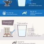Na co máte nárok, když je horko a pracujete – infografika