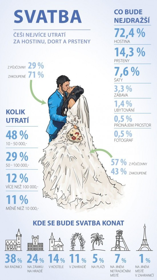 gemb-infografika-svatby