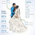 Češi na svatbě nešetří – infografika