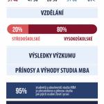 Manažerské studium MBA – Infografika