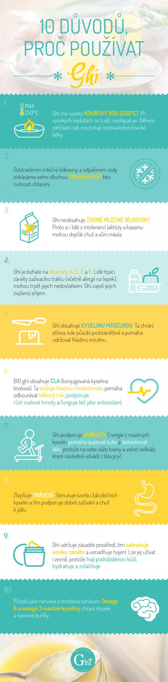 Ghí - infografika