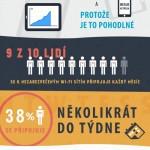 Rizika spojená s využíváním veřejných Wi-Fi sítí – Infografika