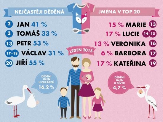 novorozenci dedena jmena infografika
