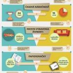 Porovnání založení živnosti na Slovensku: Online vs. přes úřad – Infografika