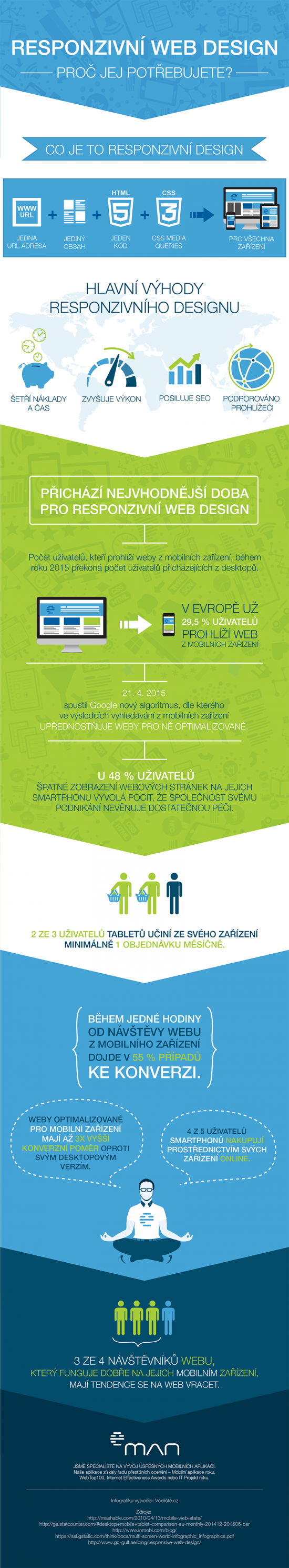 eMan infografika