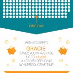 Revoluční gynekologické křeslo – infografika