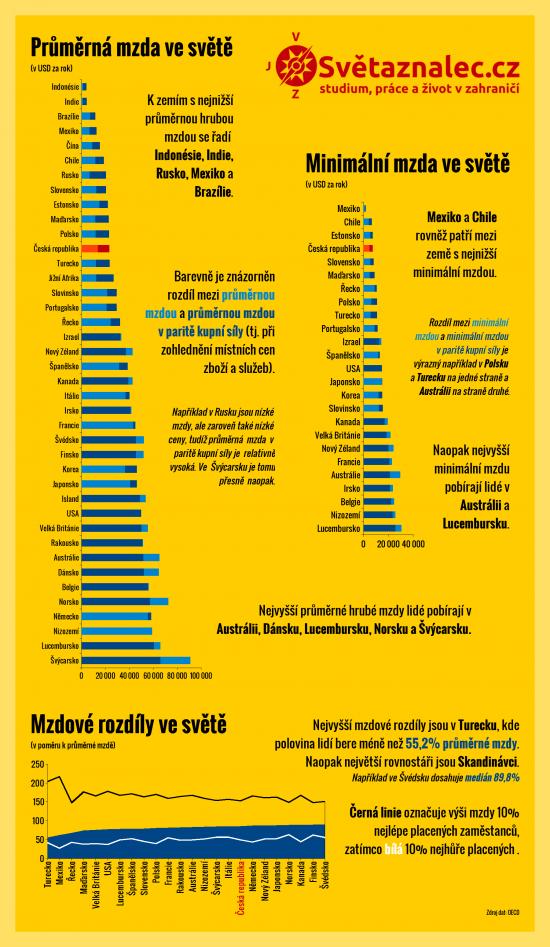 infografiky_mzdy