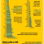 Jak jsme na tom se mzdami v porovnání s ostatními zeměmi?  – Infografika