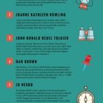 Knižní bestsellery napříč žánry – Infografika
