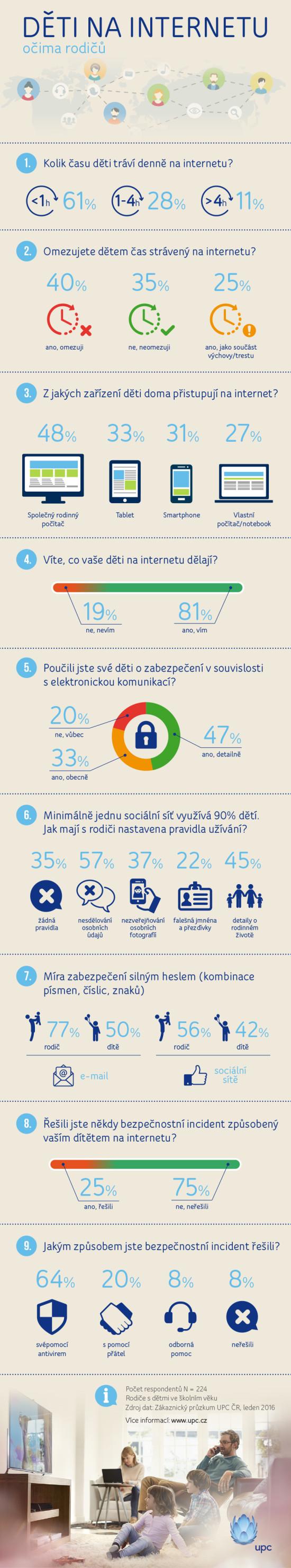Infografika-UPC_Deti-ocima-rodicu_2016
