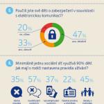České děti a internet očima svých rodičů – Infografika