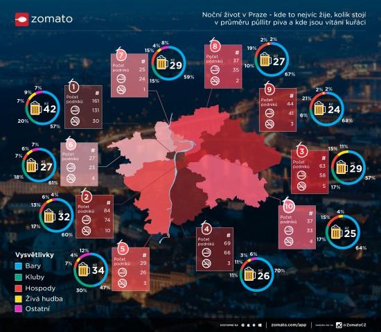 Praha infografika zomato
