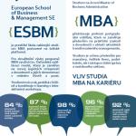 V čem tkví kouzlo manažerského titulu MBA? – Infografika
