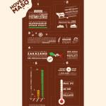 Co dělá burger dobrým burgerem? – Infografika