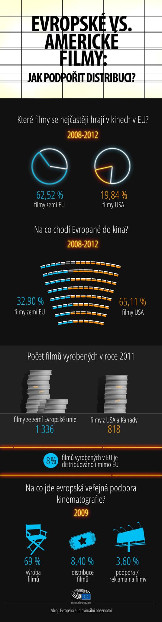 evropske filmy infografika