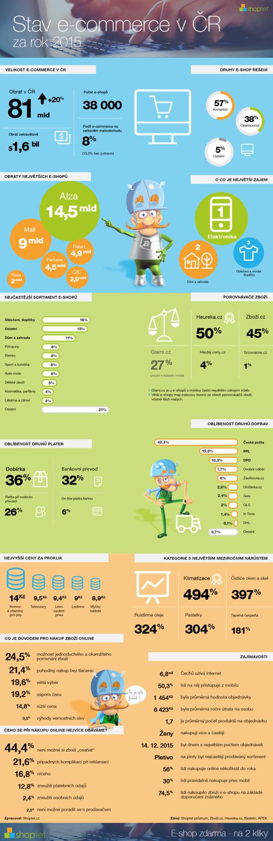 e-commerce infografika