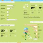 Jak se Čechům nakupuje přes internet – Infografika