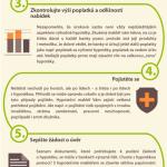 Jak dosáhnout na hypotéku? – Infografika