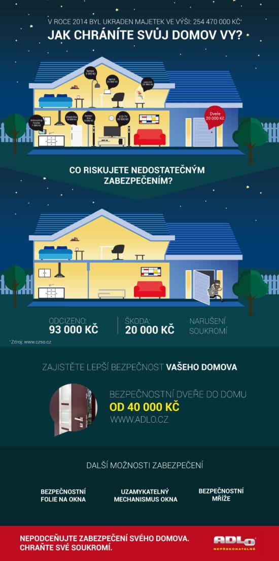 infografika bezpecnostni dvere adlo