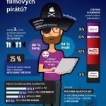 Jsou Češi národem filmových pirátů? – Infografika