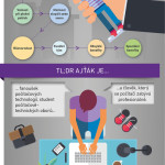 Jaký je dnešní ajťák? – Infografika
