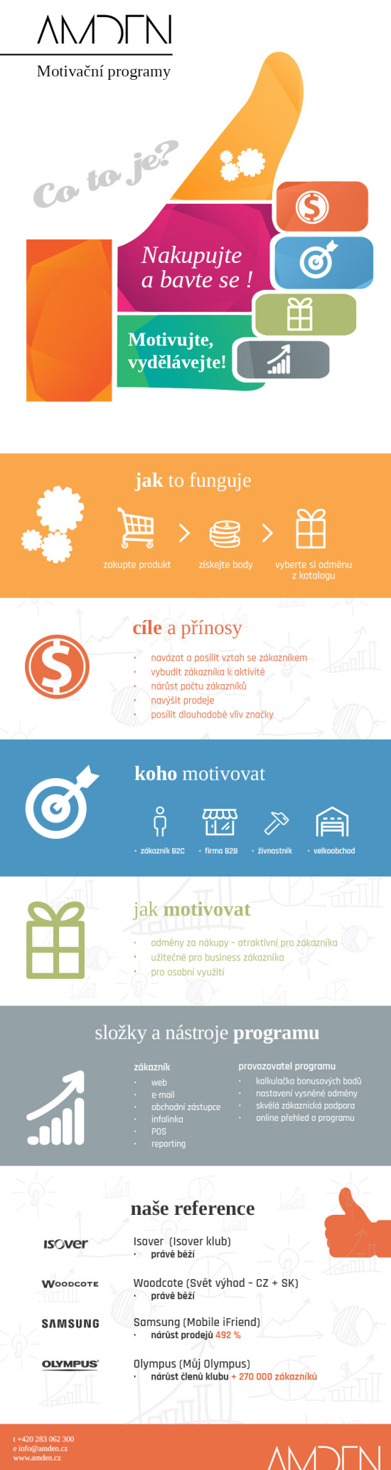 Amden_vernostni_program_infographics