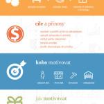Marketing pomocí motivačních programů – Infografika