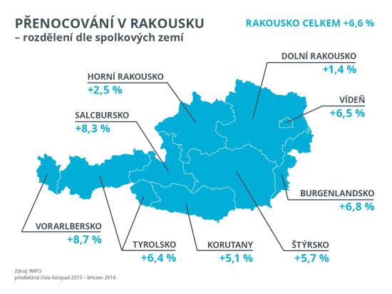 Infografika-prenocovani-v-Rakousku-dle-spolkovych-zemí 3