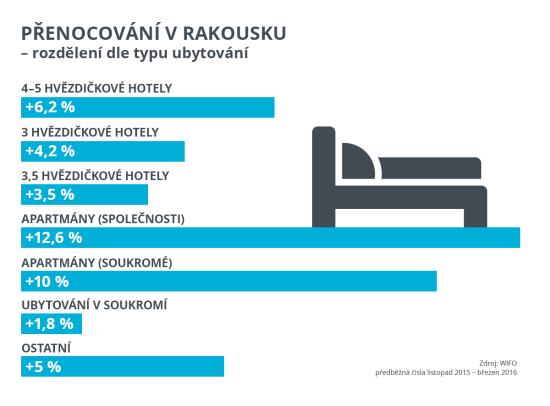 Infografika-prenocovani-v-Rakousku-dle-ubytovani 2