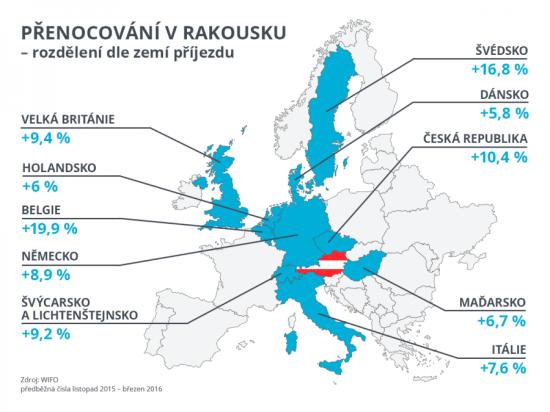 Infografika-prenocovani-v-Rakousku-dle-zemi 1