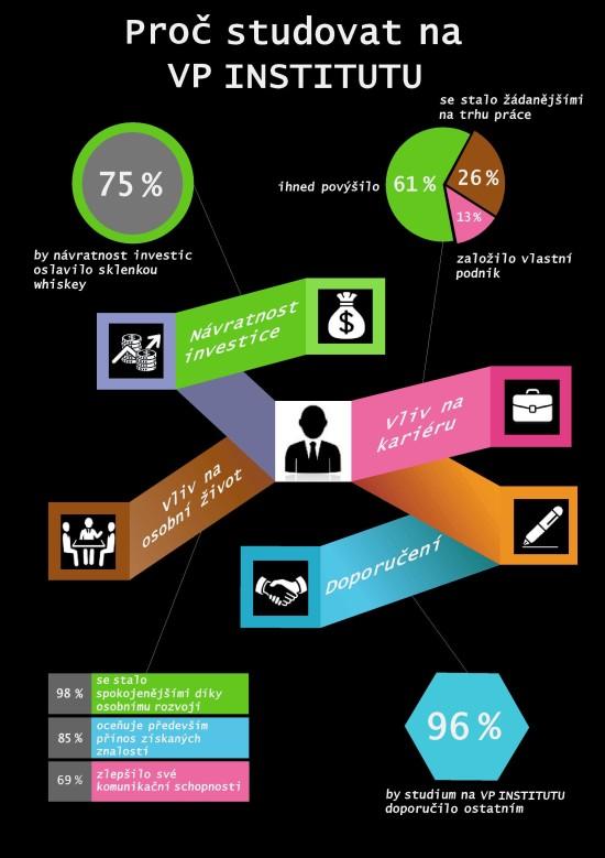 infografika VP institut
