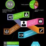 Proč studovat na VP Institutu? – Infografika
