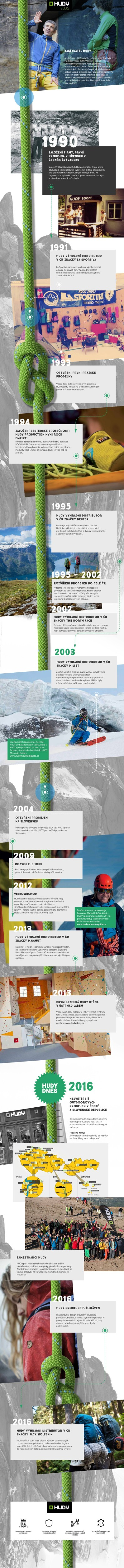 infografika-historie-hudy