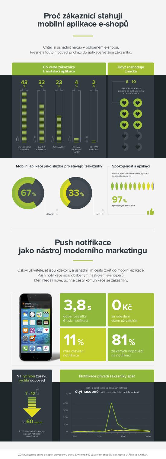 infografika_net-nakupovani