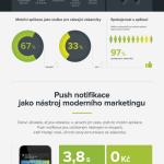 Proč nakupovat přes mobilní aplikace? – Infografika