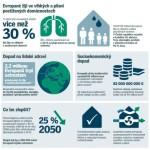 Je vaše bydlení zdravé? – Infografika