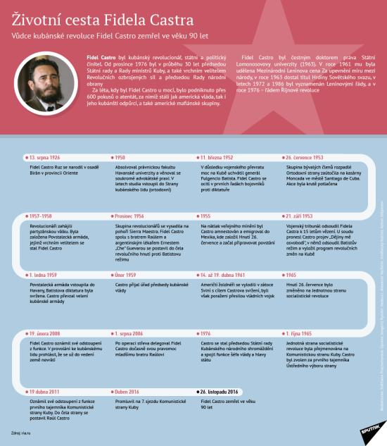 Životní cesta Fidela Castra – infografika