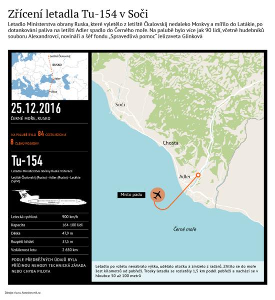 Letecká katastrofa v Soči – Infografika