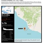 Tragédie v Soči – Infografika