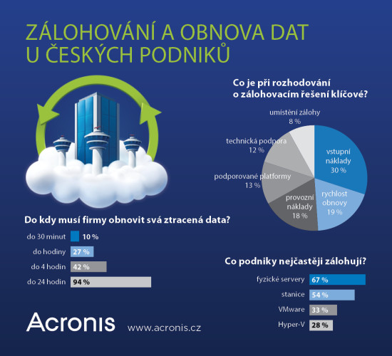 Co podniky nejčastěji zálohují? Infografika
